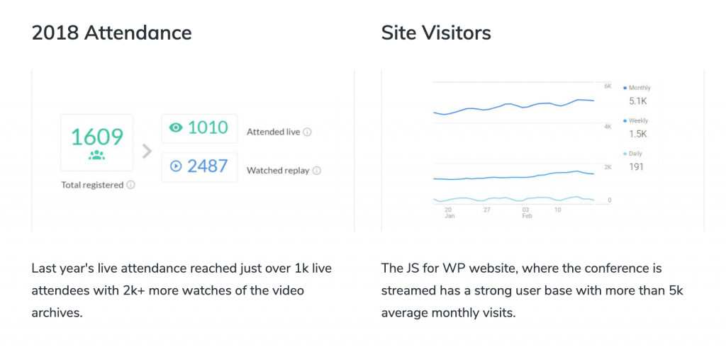 Attendace from 2018 and site visitors